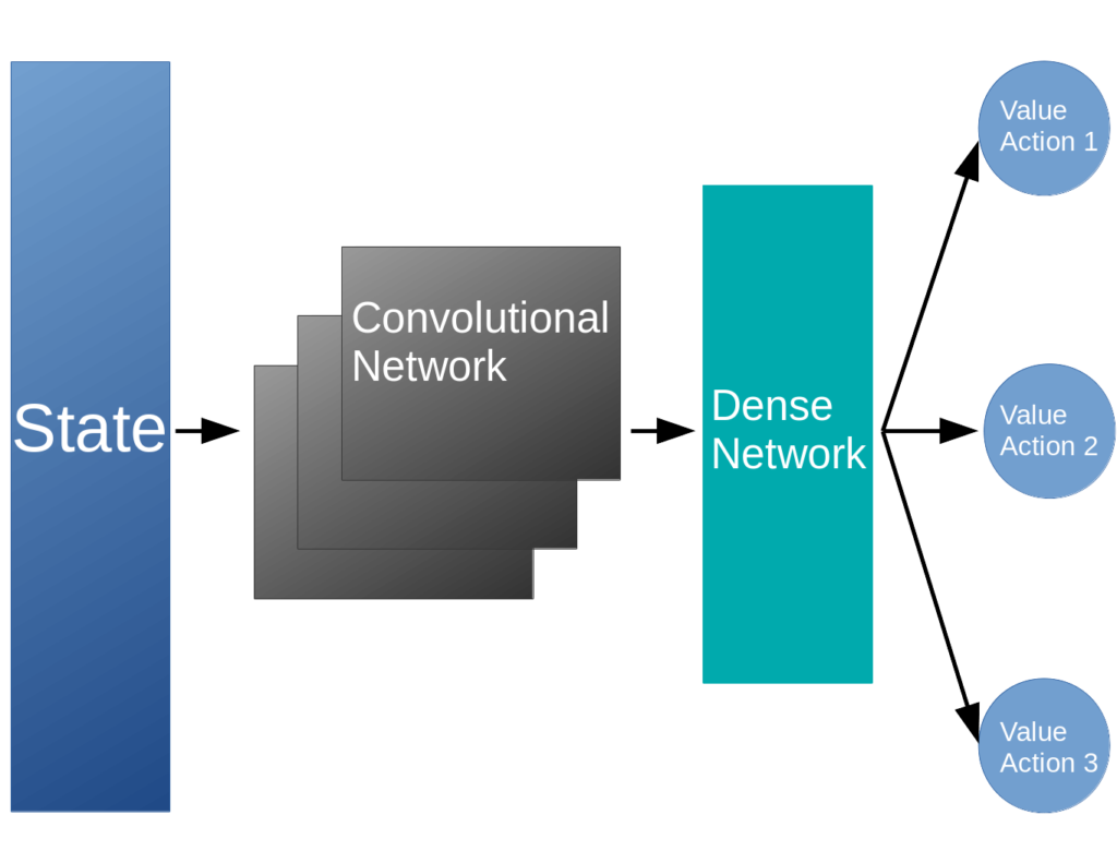 Depiction of deep Q network